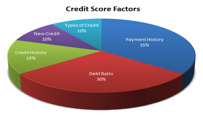 Credit Rating factors